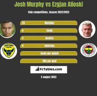 Josh Murphy vs Ezgjan Alioski h2h player stats