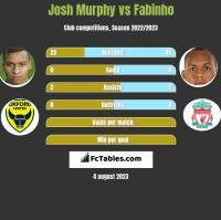Josh Murphy vs Fabinho h2h player stats