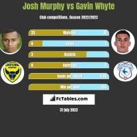 Josh Murphy vs Gavin Whyte h2h player stats