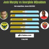 Josh Murphy vs Georginio Wijnaldum h2h player stats