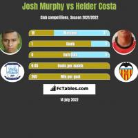 Josh Murphy vs Helder Costa h2h player stats
