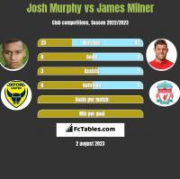 Josh Murphy vs James Milner h2h player stats