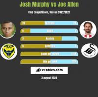 Josh Murphy vs Joe Allen h2h player stats