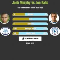 Josh Murphy vs Joe Ralls h2h player stats
