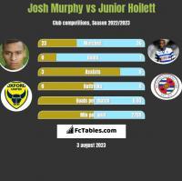 Josh Murphy vs Junior Hoilett h2h player stats