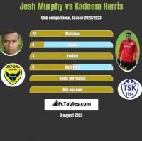 Josh Murphy vs Kadeem Harris h2h player stats