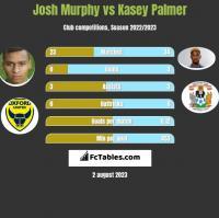 Josh Murphy vs Kasey Palmer h2h player stats