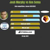 Josh Murphy vs Ken Sema h2h player stats
