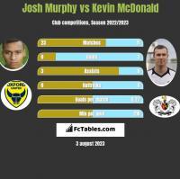 Josh Murphy vs Kevin McDonald h2h player stats