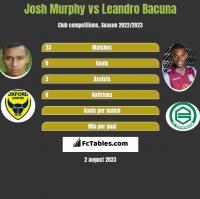 Josh Murphy vs Leandro Bacuna h2h player stats