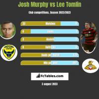 Josh Murphy vs Lee Tomlin h2h player stats