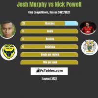 Josh Murphy vs Nick Powell h2h player stats