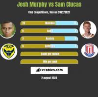 Josh Murphy vs Sam Clucas h2h player stats
