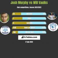 Josh Murphy vs Will Vaulks h2h player stats