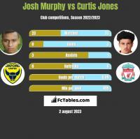 Josh Murphy vs Curtis Jones h2h player stats