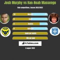 Josh Murphy vs Han-Noah Massengo h2h player stats