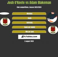 Josh O'Keefe vs Adam Blakeman h2h player stats