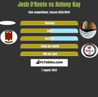 Josh O'Keefe vs Antony Kay h2h player stats