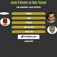 Josh O'Keefe vs Ben Turner h2h player stats
