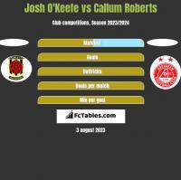 Josh O'Keefe vs Callum Roberts h2h player stats