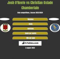 Josh O'Keefe vs Christian Oxlade Chamberlain h2h player stats