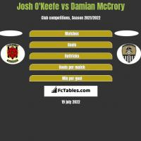 Josh O'Keefe vs Damian McCrory h2h player stats