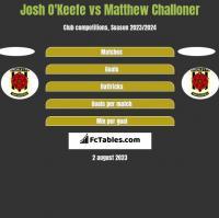 Josh O'Keefe vs Matthew Challoner h2h player stats