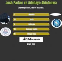 Josh Parker vs Adebayo Akinfenwa h2h player stats