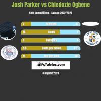 Josh Parker vs Chiedozie Ogbene h2h player stats