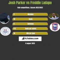 Josh Parker vs Freddie Ladapo h2h player stats
