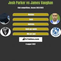 Josh Parker vs James Vaughan h2h player stats
