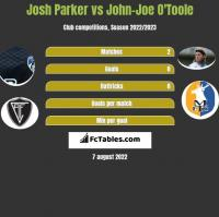 Josh Parker vs John-Joe O'Toole h2h player stats