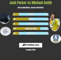 Josh Parker vs Michael Smith h2h player stats