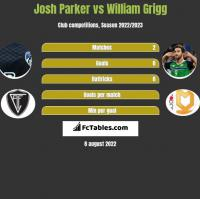 Josh Parker vs William Grigg h2h player stats