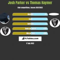 Josh Parker vs Thomas Haymer h2h player stats