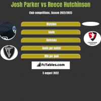 Josh Parker vs Reece Hutchinson h2h player stats