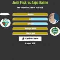 Josh Pask vs Aapo Halme h2h player stats