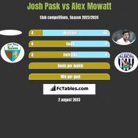 Josh Pask vs Alex Mowatt h2h player stats