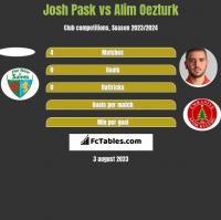 Josh Pask vs Alim Oezturk h2h player stats