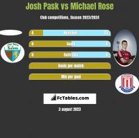 Josh Pask vs Michael Rose h2h player stats