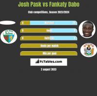 Josh Pask vs Fankaty Dabo h2h player stats