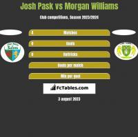 Josh Pask vs Morgan Williams h2h player stats