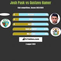 Josh Pask vs Gustavo Hamer h2h player stats