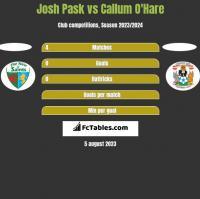 Josh Pask vs Callum O'Hare h2h player stats