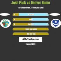 Josh Pask vs Denver Hume h2h player stats