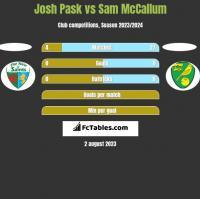 Josh Pask vs Sam McCallum h2h player stats