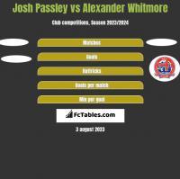 Josh Passley vs Alexander Whitmore h2h player stats