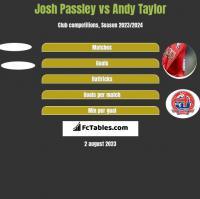 Josh Passley vs Andy Taylor h2h player stats
