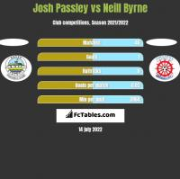 Josh Passley vs Neill Byrne h2h player stats