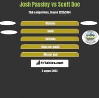 Josh Passley vs Scott Doe h2h player stats